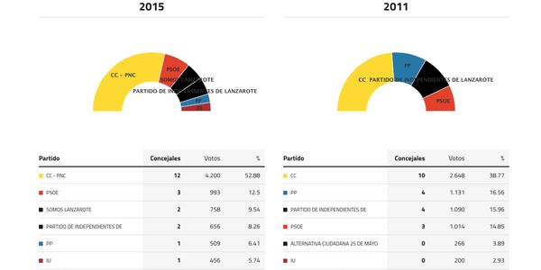 teguise-elecciones-2015