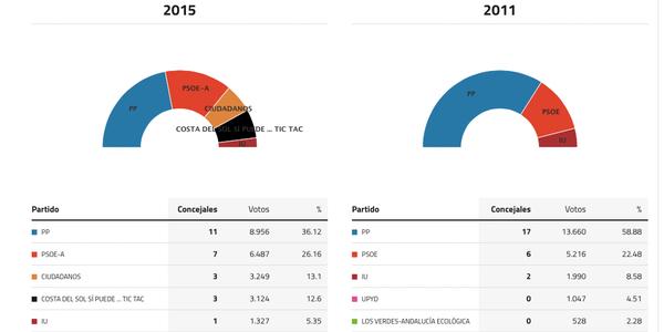 torremolinos-elecciones-2015