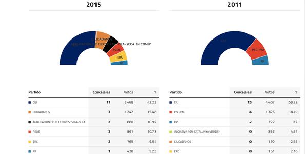 vila-seca-elecciones-2015