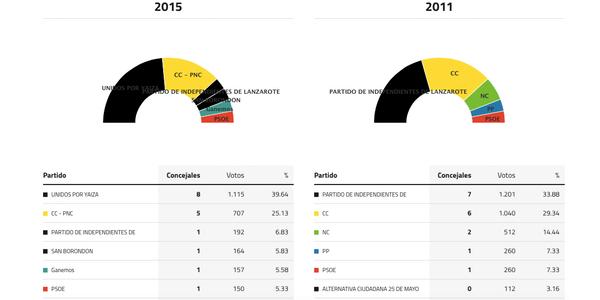 yaiza-elecciones-2015