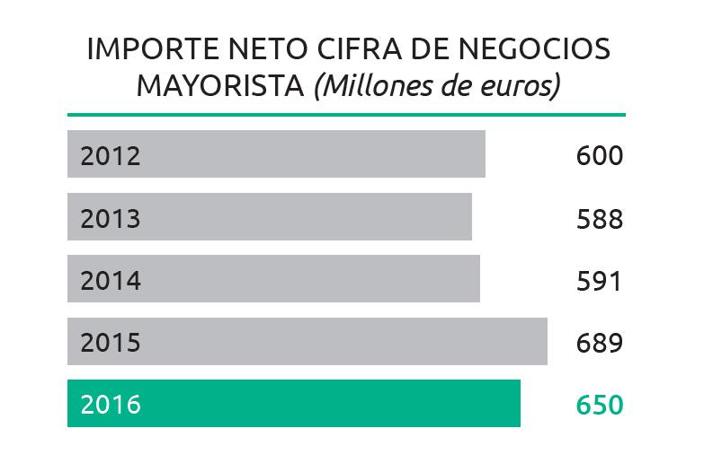 Globalia-mayoristas-2016