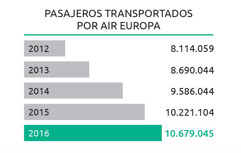 air-europa-pasajeros-2016