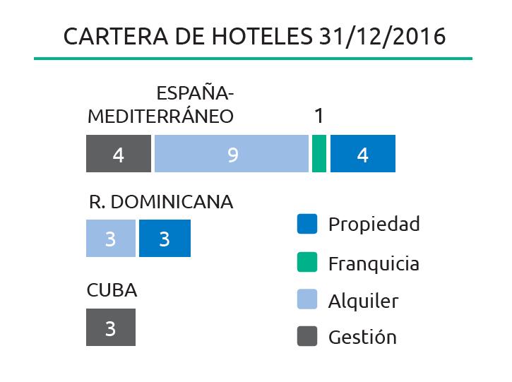 belive-hoteles-regimen