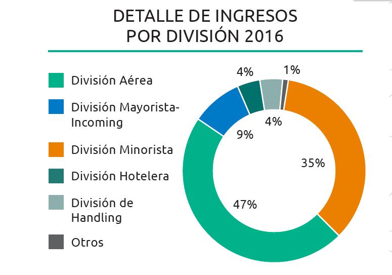 globalia-divisiones-ingresos-2016