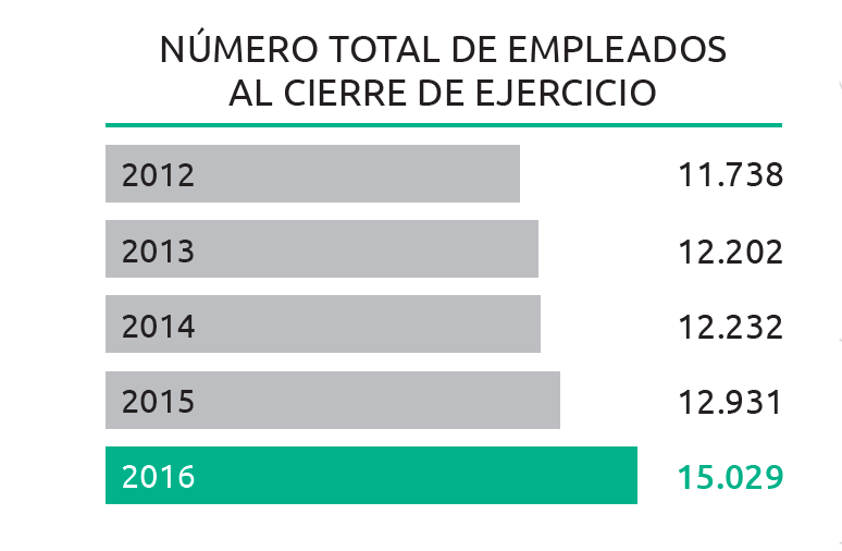 globalia-empleados-2016
