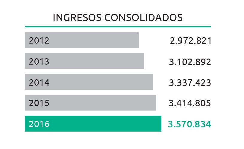 globalia-ingresos-2016
