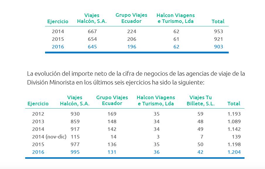 halcon-viajes-oficinas-resultados-2016-ingresos