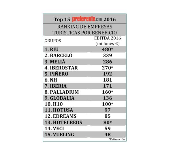 ranking-empresas-turisticas-beneficio-ebitda-riu-globalia-meliá-iberostar